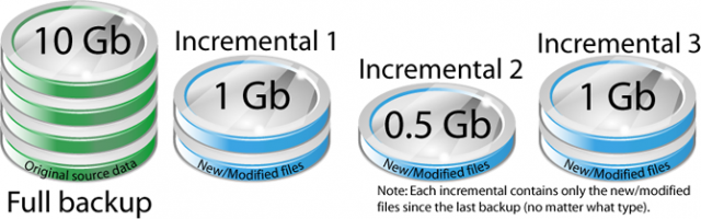 incremental-backup